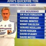 جوزيه مورينيو اسرع مدرب يصل للفوز رقم 100 في تاريخ الدوري الانجليزي