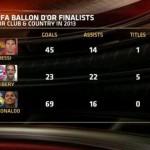 احصائيات المرشحين الثلاثة لجائزة الكرة الذهبية لعام 2013