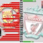 اليونايتد يتراجع خلف ليفربول لأول مرة منذ 23 عام