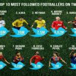 حسابات اللاعبين الاكثر متابعة على تويتر