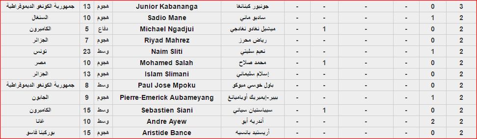 قائمة هدافين كأس الأمم الإفريقية