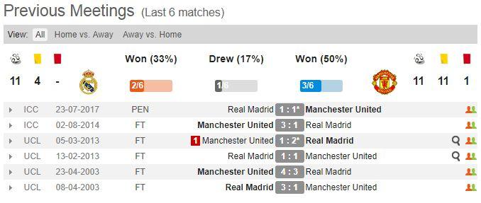 مين يكسب| ذكاء «مورينيو» اليونايتد VS هيمنة ريال مدريد