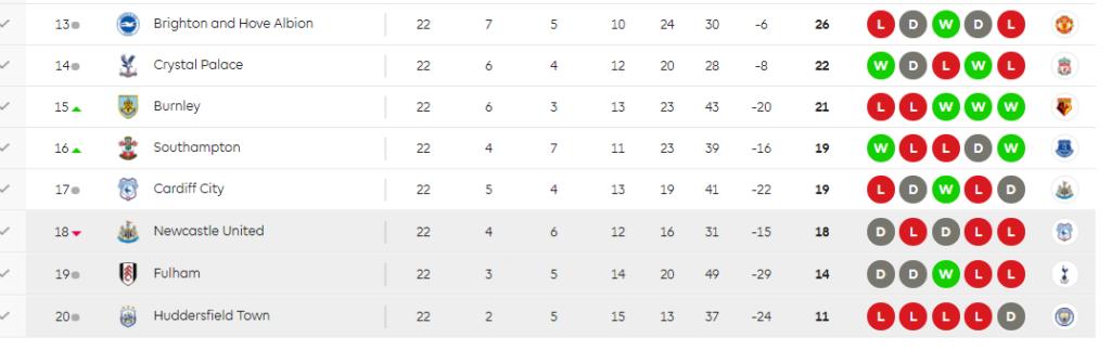 تعرف على جدول ترتيب البريميرليج وصراع الهدافين بعد نهاية الجولة 22