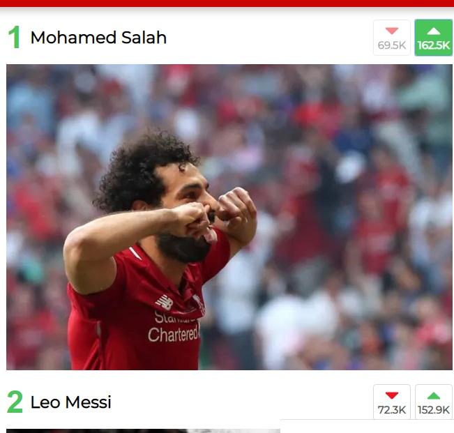 ادعم صلاح.. الفرعون المصري يتفوق على ميسي ورونالدو في صراع الكرة الذهبية